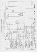 २०७७ साल बैशाख १६ गते भएको निर्णय अनुसार योजना संशोधन